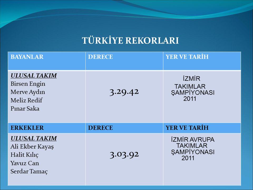 BAYANLAR DERECEYER VE TARİH ULUSAL TAKIM Birsen Engin Merve Aydın Meliz Redif Pınar Saka 3.29.42 İZMİR TAKIMLAR ŞAMPİYONASI 2011 ERKEKLERDERECEYER VE