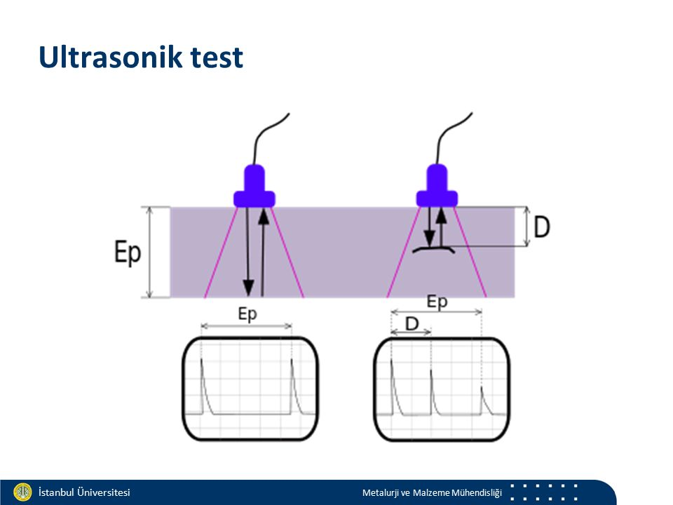 Materials and Chemistry İstanbul Üniversitesi Metalurji ve Malzeme Mühendisliği İstanbul Üniversitesi Metalurji ve Malzeme Mühendisliği Ultrasonik tes
