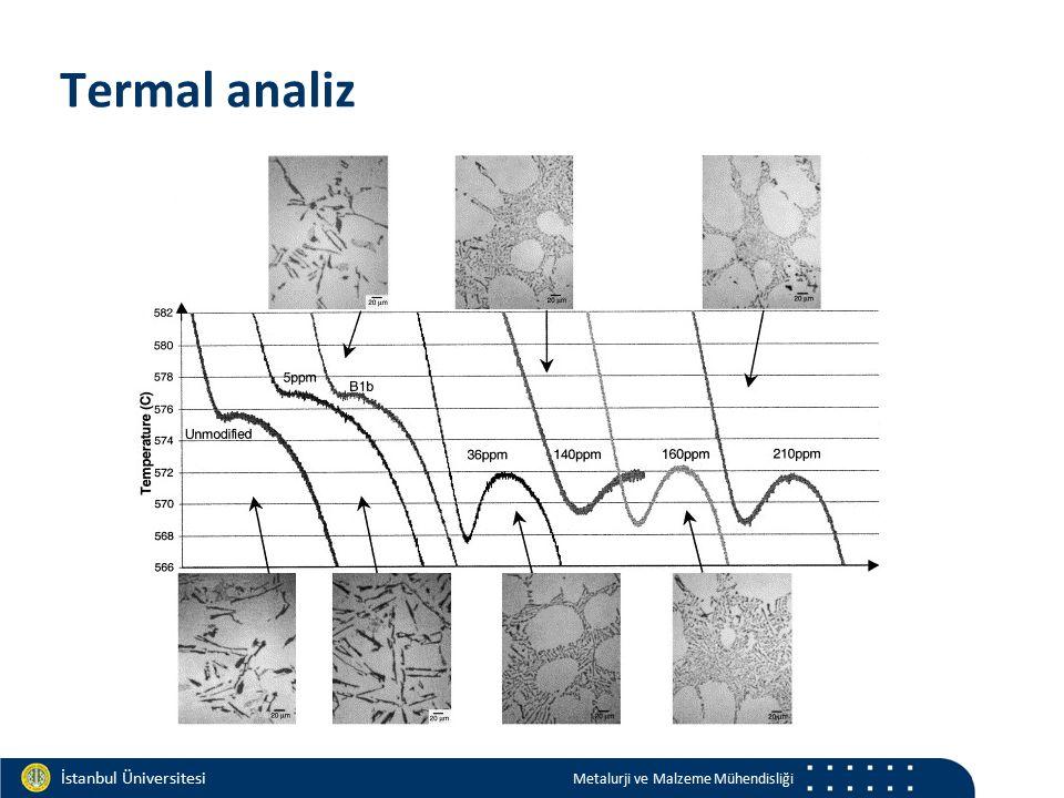 Materials and Chemistry İstanbul Üniversitesi Metalurji ve Malzeme Mühendisliği İstanbul Üniversitesi Metalurji ve Malzeme Mühendisliği Termal analiz