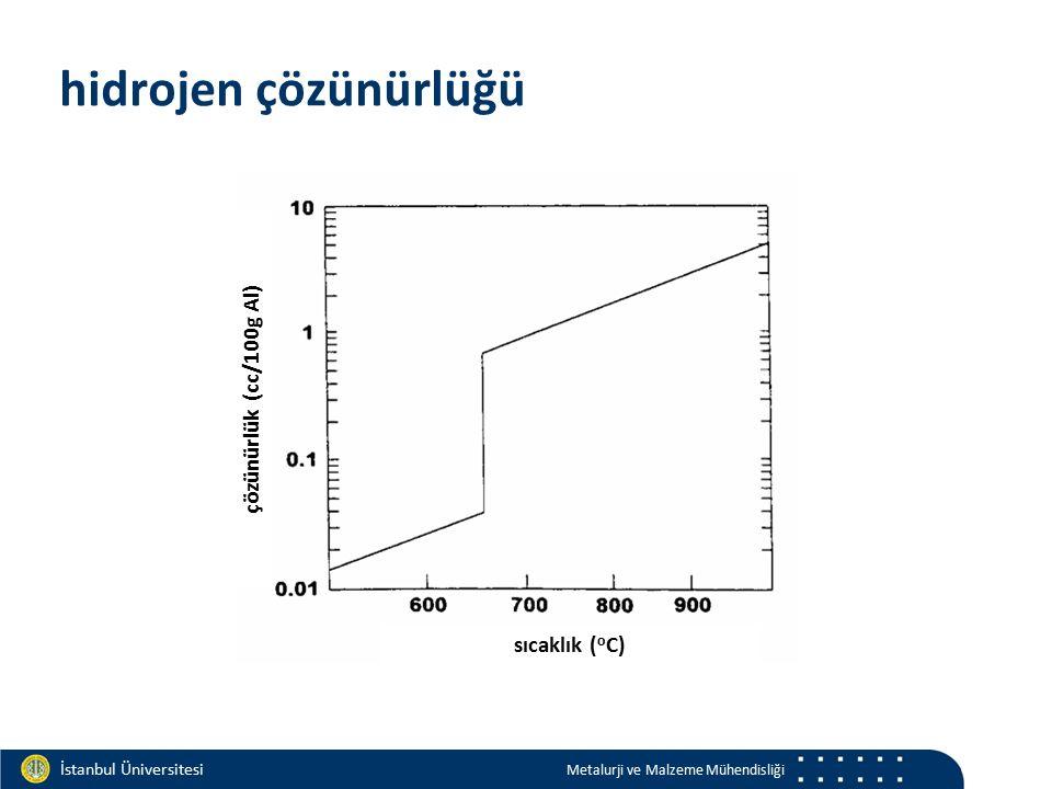 Materials and Chemistry İstanbul Üniversitesi Metalurji ve Malzeme Mühendisliği İstanbul Üniversitesi Metalurji ve Malzeme Mühendisliği hidrojen çözünürlüğü çözünürlük (cc/100g Al) sıcaklık ( o C)