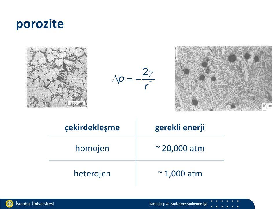 Materials and Chemistry İstanbul Üniversitesi Metalurji ve Malzeme Mühendisliği İstanbul Üniversitesi Metalurji ve Malzeme Mühendisliği çekirdekleşmegerekli enerji homojen~ 20,000 atm heterojen~ 1,000 atm porozite