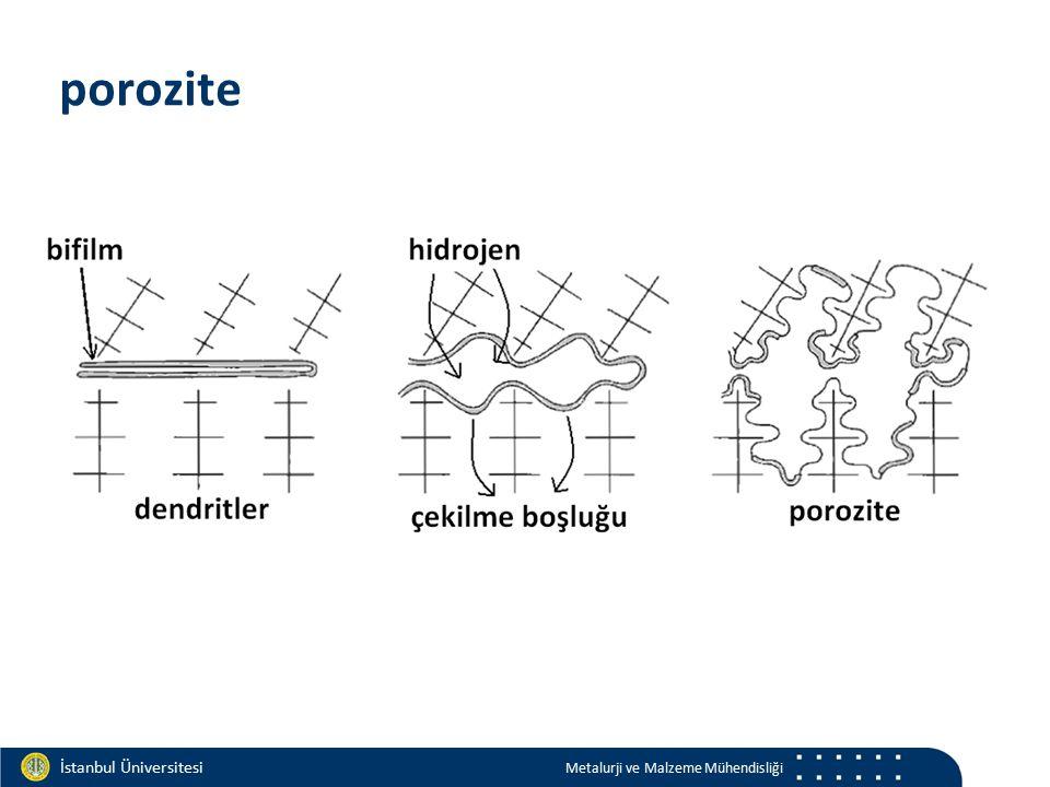 Materials and Chemistry İstanbul Üniversitesi Metalurji ve Malzeme Mühendisliği İstanbul Üniversitesi Metalurji ve Malzeme Mühendisliği porozite