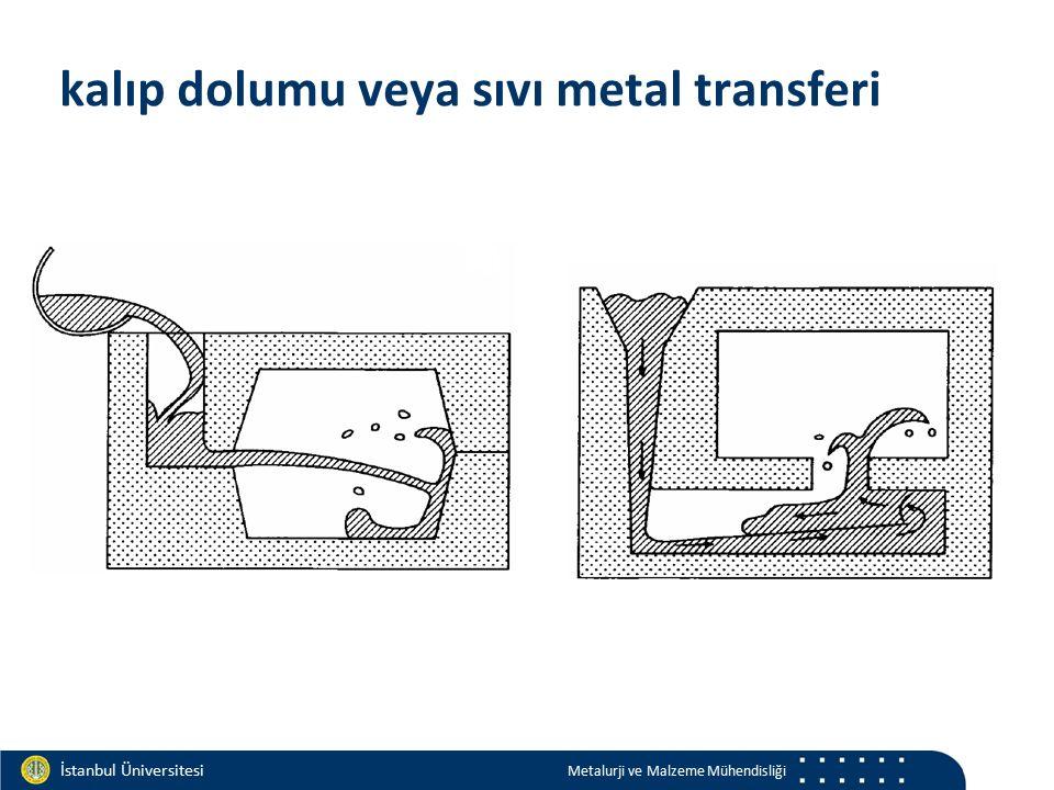 Materials and Chemistry İstanbul Üniversitesi Metalurji ve Malzeme Mühendisliği İstanbul Üniversitesi Metalurji ve Malzeme Mühendisliği kalıp dolumu veya sıvı metal transferi