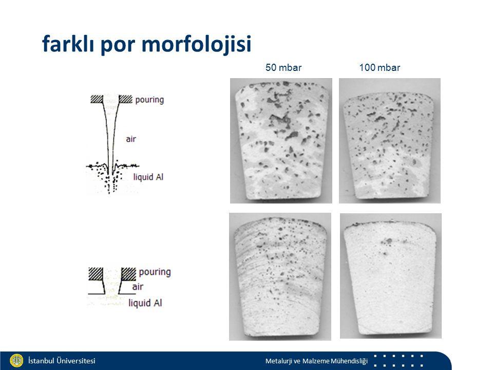 Materials and Chemistry İstanbul Üniversitesi Metalurji ve Malzeme Mühendisliği 100 mbar50 mbar farklı por morfolojisi