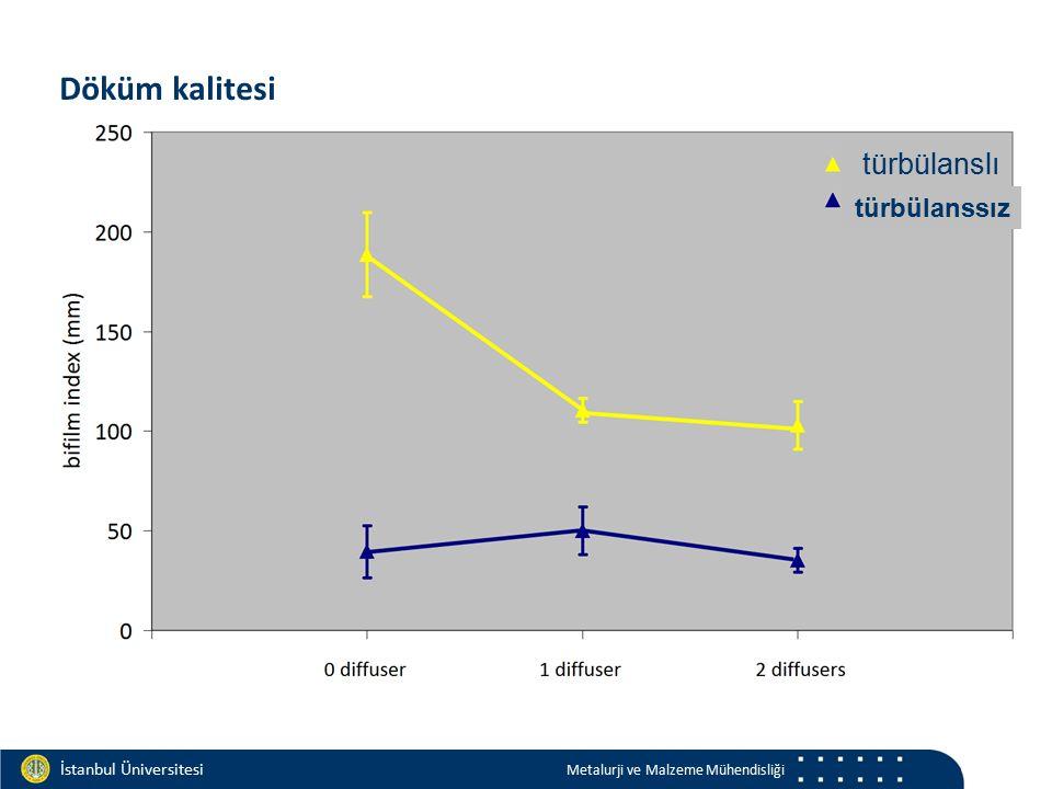 Materials and Chemistry İstanbul Üniversitesi Metalurji ve Malzeme Mühendisliği İstanbul Üniversitesi Metalurji ve Malzeme Mühendisliği Döküm kalitesi türbülanslı türbülanssız