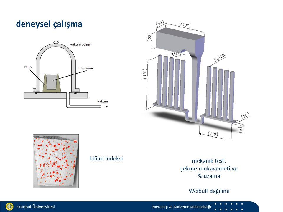 Materials and Chemistry İstanbul Üniversitesi Metalurji ve Malzeme Mühendisliği İstanbul Üniversitesi Metalurji ve Malzeme Mühendisliği deneysel çalışma bifilm indeksi mekanik test: çekme mukavemeti ve % uzama Weibull dağılımı