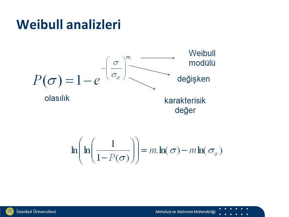 Materials and Chemistry İstanbul Üniversitesi Metalurji ve Malzeme Mühendisliği İstanbul Üniversitesi Metalurji ve Malzeme Mühendisliği Weibull analizleri değişken olasılık Weibull modülü karakterisik değer