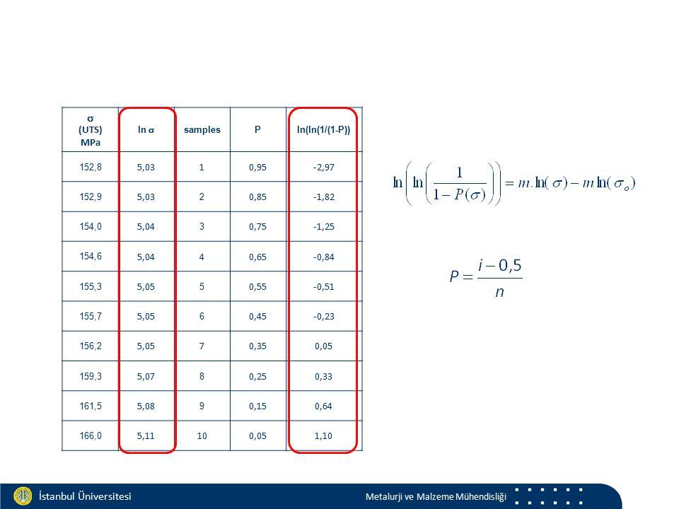 Materials and Chemistry İstanbul Üniversitesi Metalurji ve Malzeme Mühendisliği  (UTS) MPa ln  samplesPln(ln(1/(1-P)) 152,8 5,0310,95-2,97 152,9 5,03 2 0,85-1,82 154,0 5,04 3 0,75-1,25 154,6 5,0440,65-0,84 155,3 5,05 5 0,55-0,51 155,7 5,05 6 0,45-0,23 156,2 5,0570,350,05 159,3 5,07 8 0,250,33 161,5 5,08 9 0,150,64 166,0 5,11100,051,10