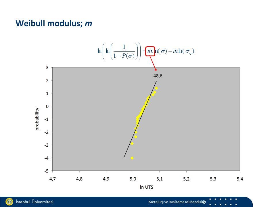 Materials and Chemistry İstanbul Üniversitesi Metalurji ve Malzeme Mühendisliği İstanbul Üniversitesi Metalurji ve Malzeme Mühendisliği Weibull modulus; m