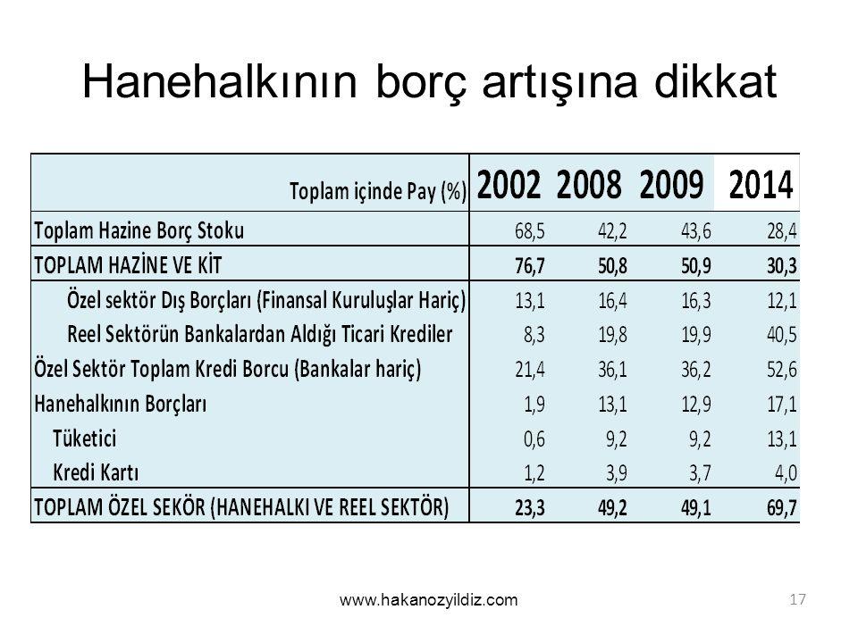 Hanehalkının borç artışına dikkat www.hakanozyildiz.com 17