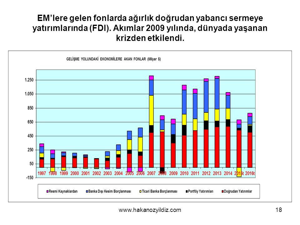 EM'lere gelen fonlarda ağırlık doğrudan yabancı sermeye yatırımlarında (FDI).