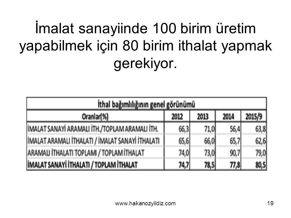 İmalat sanayiinde 100 birim üretim yapabilmek için 80 birim ithalat yapmak gerekiyor.