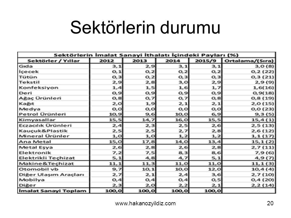 Sektörlerin durumu www.hakanozyildiz.com20