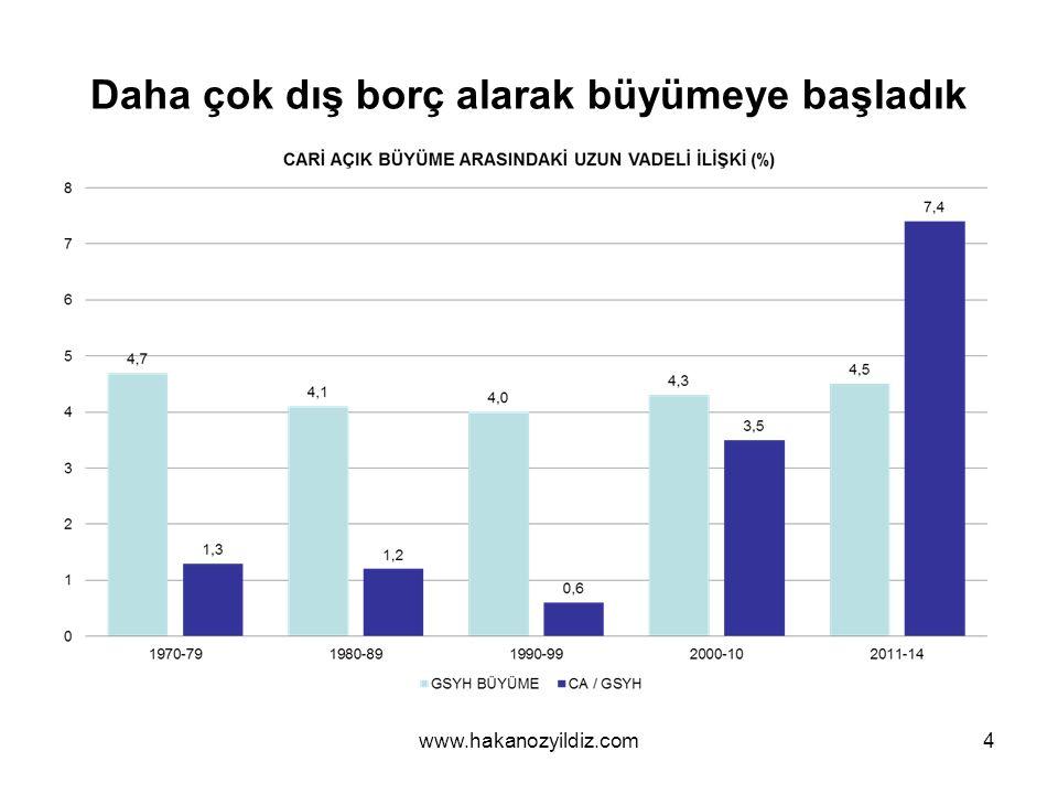 Türkiye borçlanmaya mahkûm (mu?).