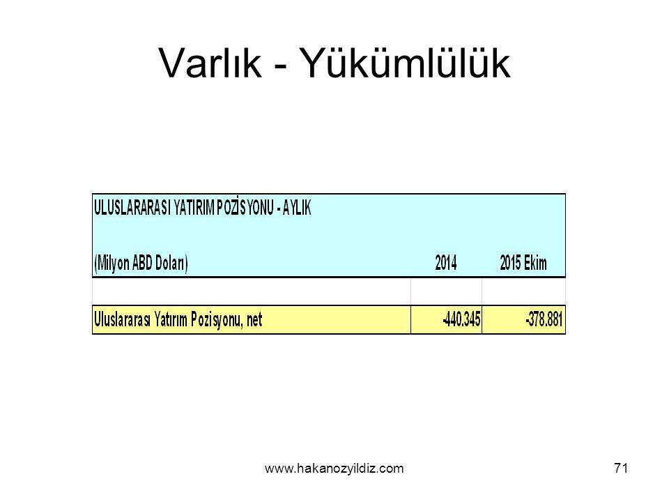 Varlık - Yükümlülük www.hakanozyildiz.com71