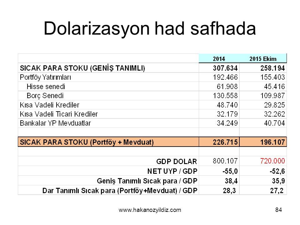 Dolarizasyon had safhada www.hakanozyildiz.com84