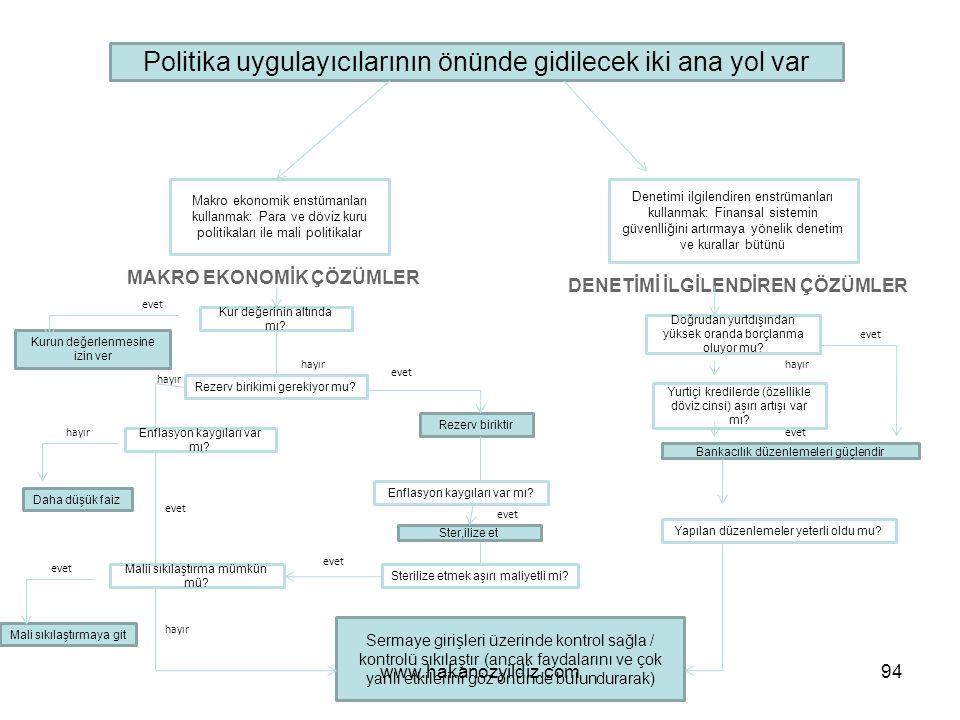 Politika uygulayıcılarının önünde gidilecek iki ana yol var Makro ekonomik enstümanları kullanmak: Para ve döviz kuru politikaları ile mali politikalar Denetimi ilgilendiren enstrümanları kullanmak: Finansal sistemin güvenlliğini artırmaya yönelik denetim ve kurallar bütünü MAKRO EKONOMİK ÇÖZÜMLER DENETİMİ İLGİLENDİREN ÇÖZÜMLER Kur değerinin altında mı.