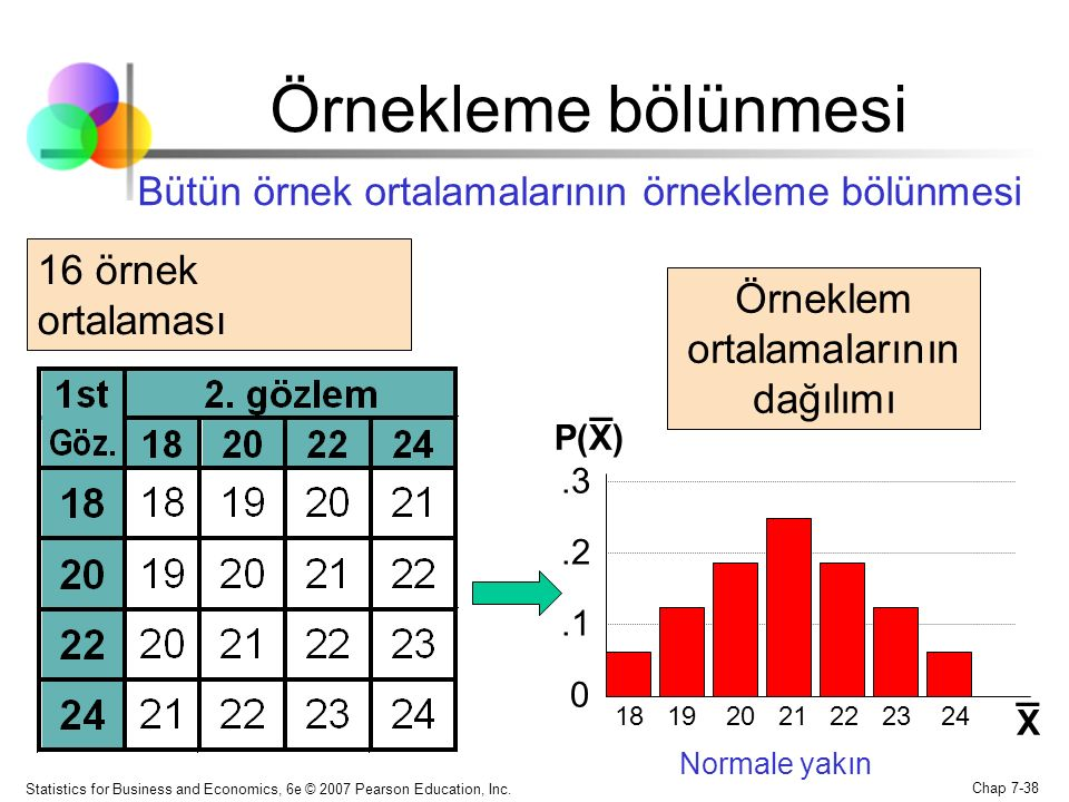 Statistics for Business and Economics, 6e © 2007 Pearson Education, Inc. Chap 7-38 Bütün örnek ortalamalarının örnekleme bölünmesi 18 19 20 21 22 23 2