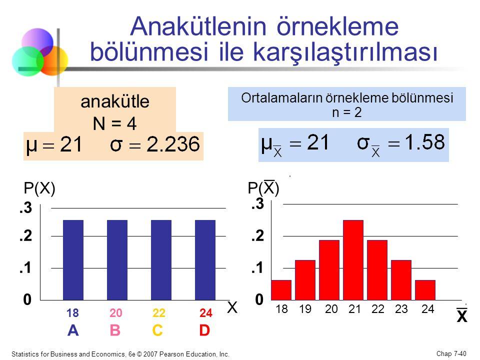 Statistics for Business and Economics, 6e © 2007 Pearson Education, Inc. Chap 7-40 Anakütlenin örnekleme bölünmesi ile karşılaştırılması 18 19 20 21 2