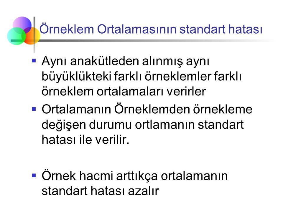 Örneklem Ortalamasının standart hatası  Aynı anakütleden alınmış aynı büyüklükteki farklı örneklemler farklı örneklem ortalamaları verirler  Ortalam