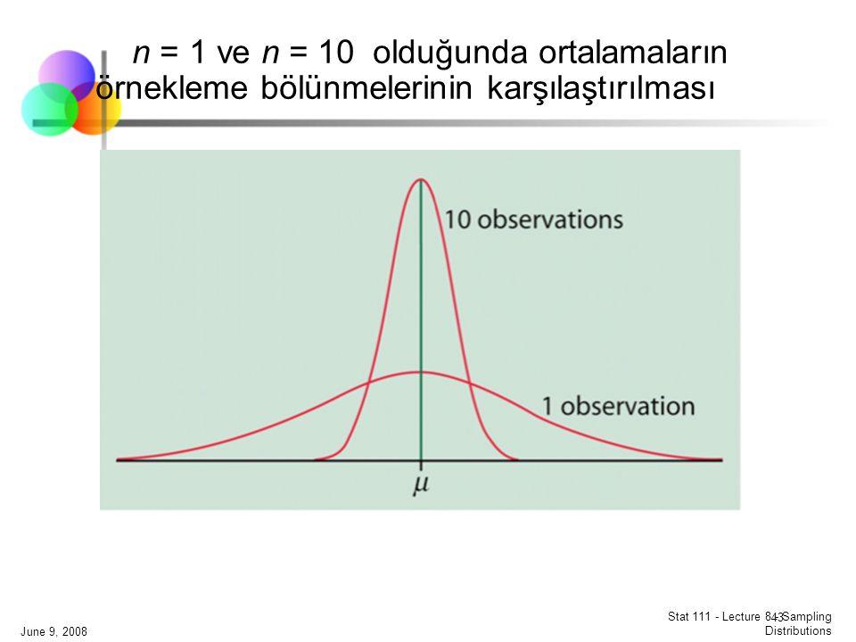 June 9, 2008 Stat 111 - Lecture 8 - Sampling Distributions 43 n = 1 ve n = 10 olduğunda ortalamaların örnekleme bölünmelerinin karşılaştırılması