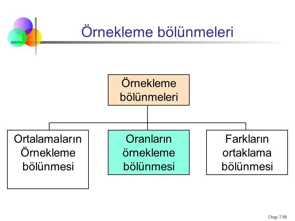 Chap 7-58 Örnekleme bölünmeleri Ortalamaların Örnekleme bölünmesi Oranların örnekleme bölünmesi Farkların ortaklama bölünmesi