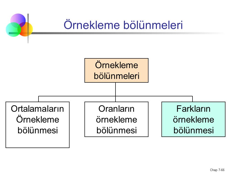 Chap 7-66 Örnekleme bölünmeleri Ortalamaların Örnekleme bölünmesi Oranların örnekleme bölünmesi Farkların örnekleme bölünmesi
