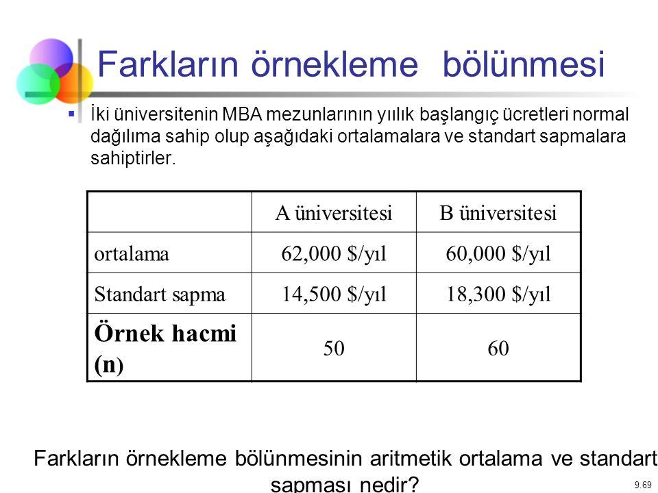 9.69 Farkların örnekleme bölünmesi  İki üniversitenin MBA mezunlarının yıılık başlangıç ücretleri normal dağılıma sahip olup aşağıdaki ortalamalara v