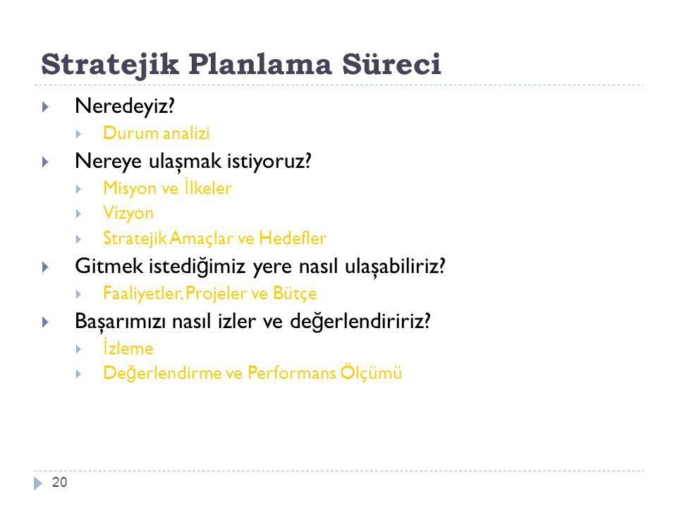 Stratejik Planlama Süreci 20  Neredeyiz?  Durum analizi  Nereye ulaşmak istiyoruz?  Misyon ve İ lkeler  Vizyon  Stratejik Amaçlar ve Hedefler 