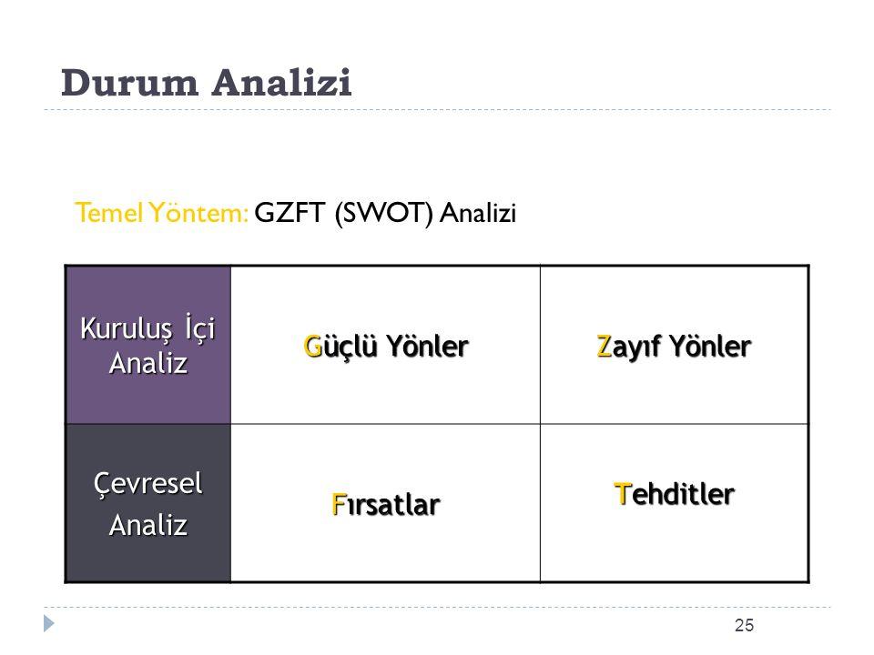 Durum Analizi Temel Yöntem: GZFT (SWOT) Analizi Kuruluş İçi Analiz Güçlü Yönler Zayıf Yönler ÇevreselAnaliz Fırsatlar Tehditler 25