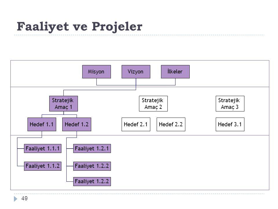 Faaliyet ve Projeler 49 MisyonVizyonİlkeler Stratejik Amaç 1 Stratejik Amaç 2 Stratejik Amaç 3 Hedef 1.1Hedef 1.2Hedef 2.1Hedef 2.2Hedef 3.1 Faaliyet 1.1.1 Faaliyet 1.1.2 Faaliyet 1.2.1 Faaliyet 1.2.2