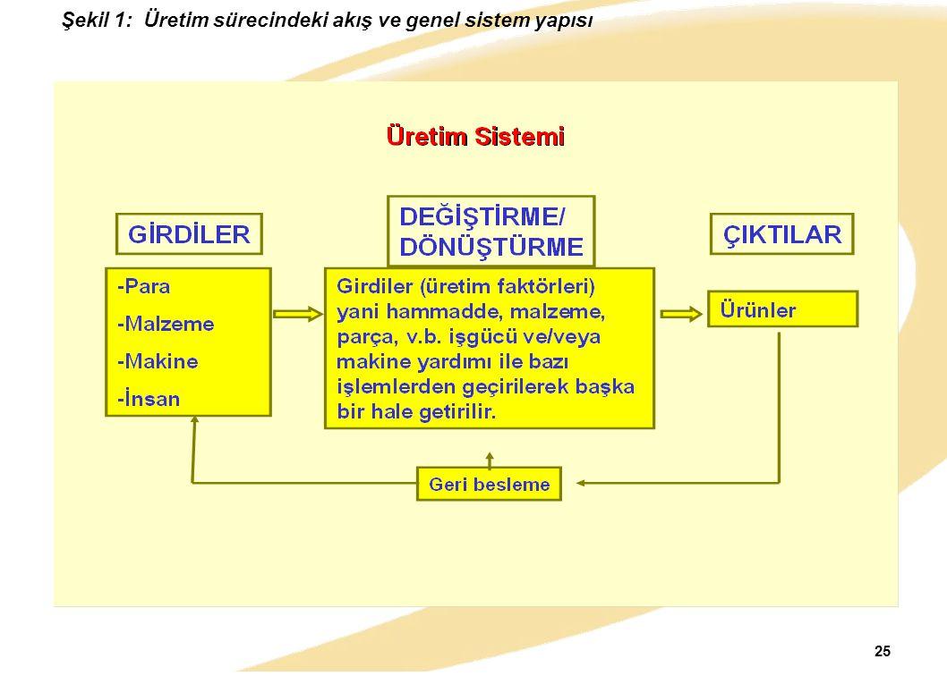 25 Şekil 1: Üretim sürecindeki akış ve genel sistem yapısı