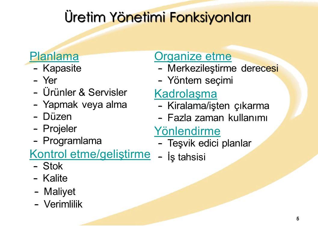 Üretim Yönetimi Fonksiyonları Ürünler & Servisler Planlama – Kapasite – Yer – – Yapmak veya alma – Düzen – Projeler – Programlama Kontrol etme/gelişti