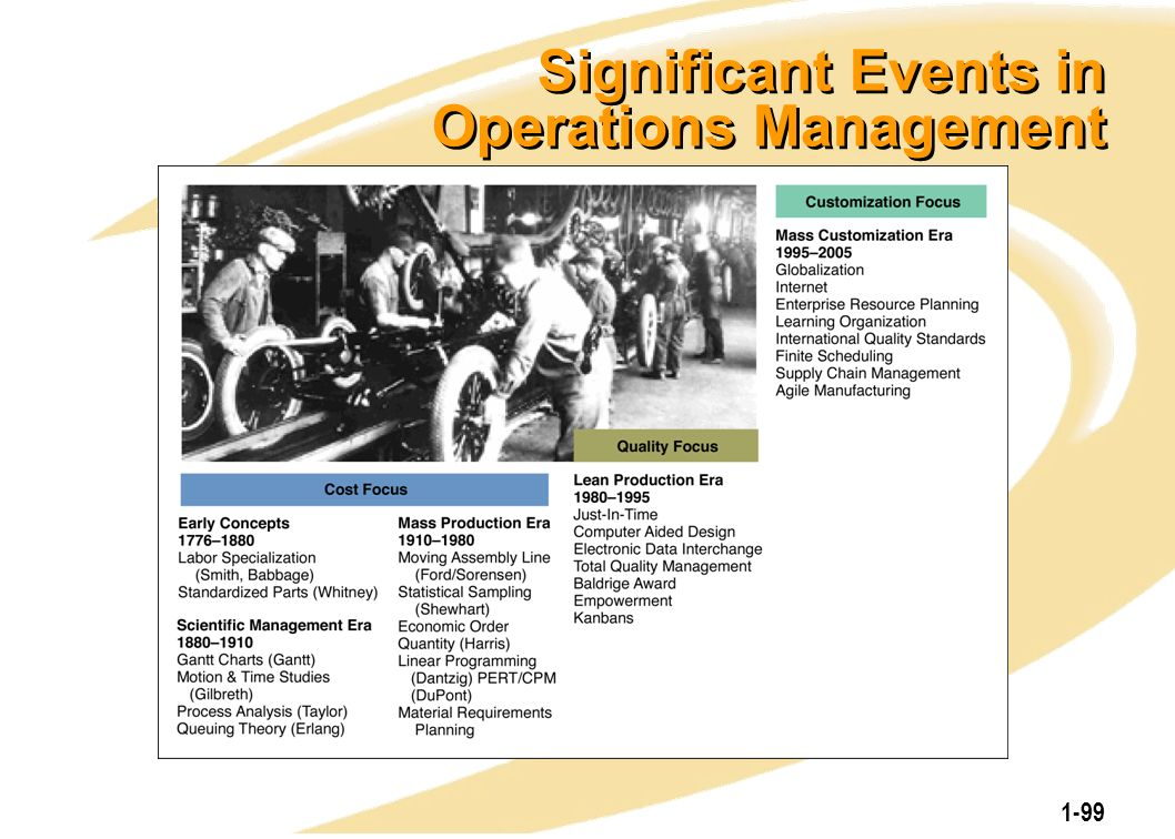1-99 Significant Events in Operations Management