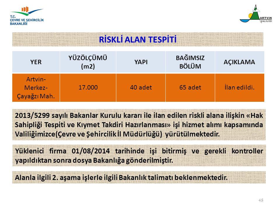 48 YER YÜZÖLÇÜMÜ (m2) YAPI BAĞIMSIZ BÖLÜM AÇIKLAMA Artvin- Merkez- Çayağzı Mah. 17.00040 adet65 adetİlan edildi. 2013/5299 sayılı Bakanlar Kurulu kara