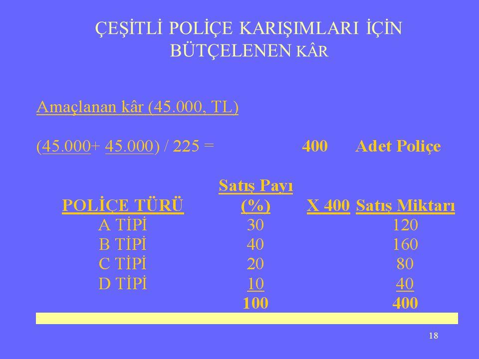 17 ÇEŞİTLİ POLİÇE KARIŞIMLARI İÇİN BÜTÇELENEN KÂR