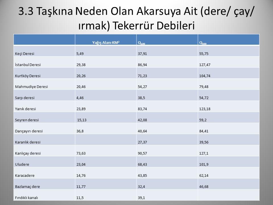 3.3 Taşkına Neden Olan Akarsuya Ait (dere/ çay/ ırmak) Tekerrür Debileri Yağış Alanı KM 2 Q 100 Q 500 Keçi Deresi5,4937,9155,75 İstanbul Deresi29,3886