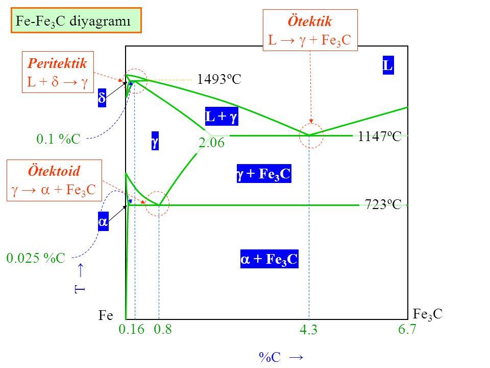%C → T → Fe Fe 3 C 6.7 4.3 0.8 0.16 2.06 Peritektik L +  →  Ötektik L →  + Fe 3 C Ötektoid  →  + Fe 3 C L  L +    + Fe 3 C  1493ºC 1147ºC 72