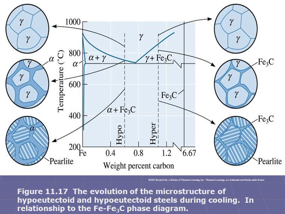  Bir çelik için hangi ısıl işlemin uygun olduğu (işlem sıcakığı, süresi, soğutma ortamı, temperleme sıcaklığı, vb) çeliğin bileşimi ve kullanım amacına bağlı olarak değişir.