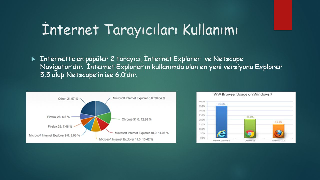 İnternet Tarayıcıları Kullanımı  İnternette en popüler 2 tarayıcı, İnternet Explorer ve Netscape Navigator'dır. İnternet Explorer'ın kullanımda olan