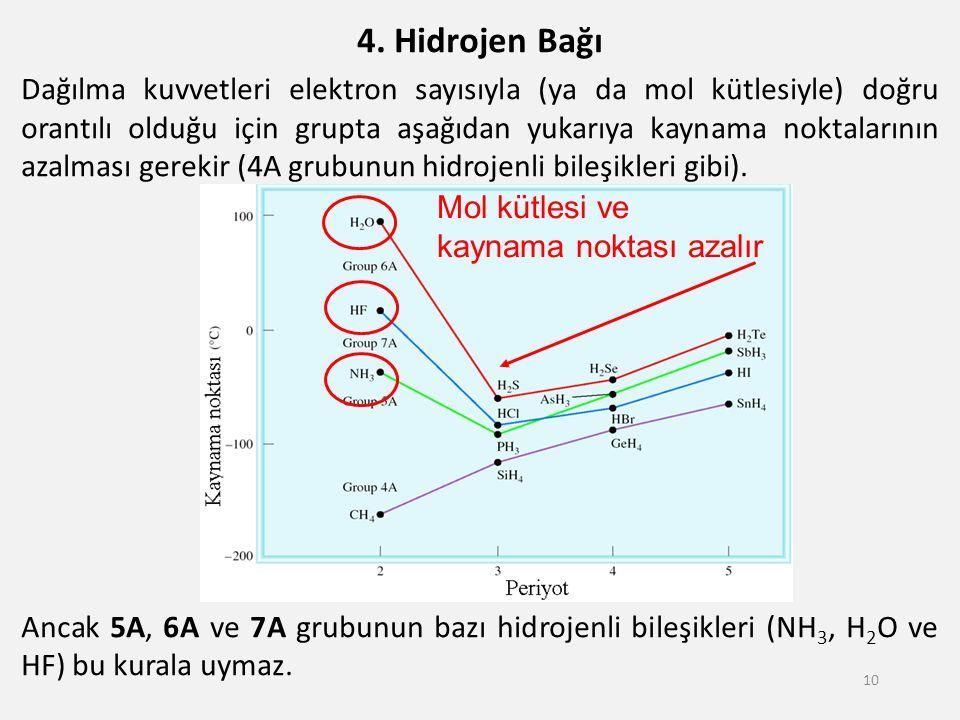 4. Hidrojen Bağı Dağılma kuvvetleri elektron sayısıyla (ya da mol kütlesiyle) doğru orantılı olduğu için grupta aşağıdan yukarıya kaynama noktalarının