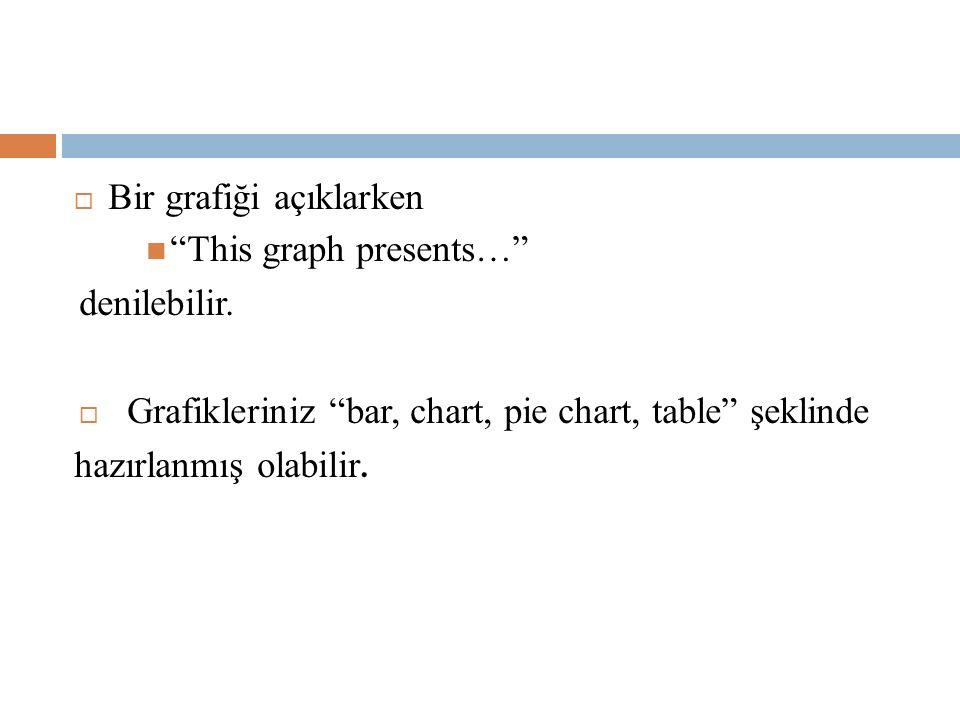 """ Bir grafiği açıklarken """"This graph presents…"""" denilebilir.  Grafikleriniz """"bar, chart, pie chart, table"""" şeklinde hazırlanmış olabilir."""