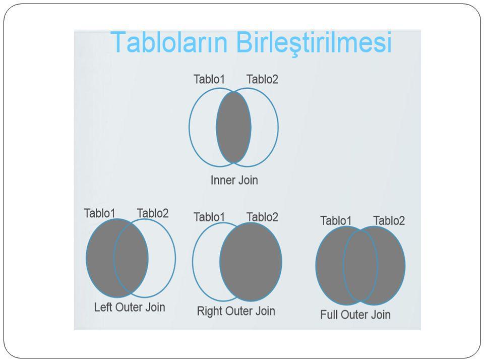 SQL – RIGHT INNER JOIN Komutu RIGHT OUTER JOIN komutu ili ş kili tablolardaki verilerden sa ğ daki tabloda bulunup birinci tabloda bulunmayan kayıtları da listeler.