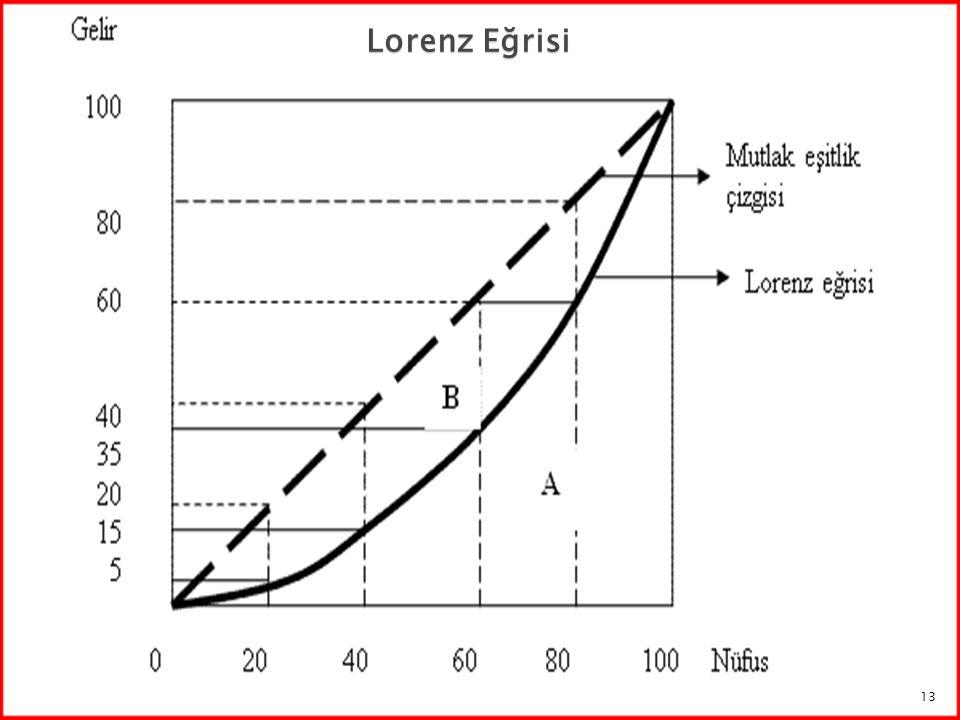 Lorenz Eğrisi 13