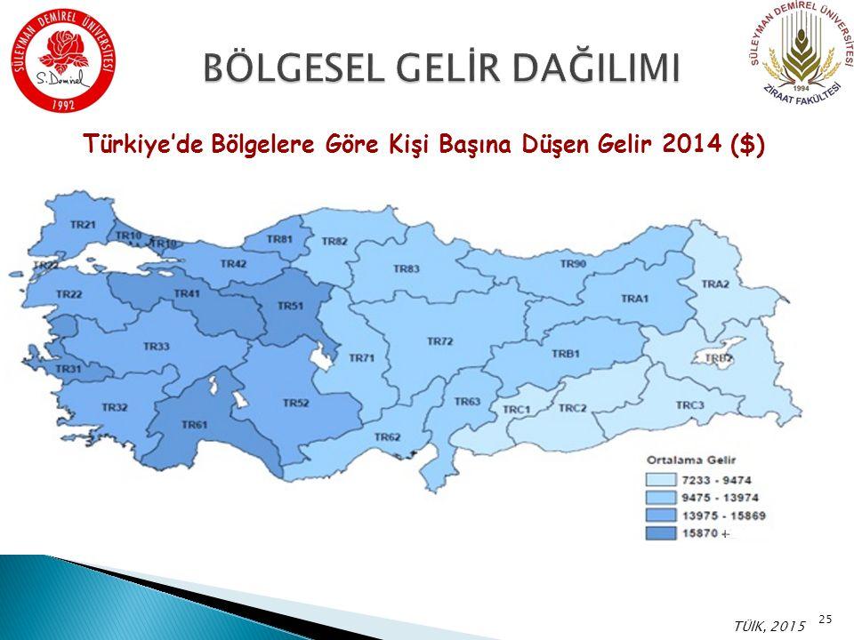 Türkiye'de Bölgelere Göre Kişi Başına Düşen Gelir 2014 ($) TÜİK, 2015 25