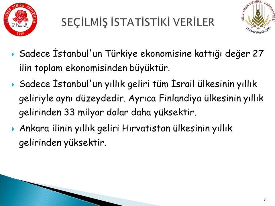  Sadece İstanbul un Türkiye ekonomisine kattığı değer 27 ilin toplam ekonomisinden büyüktür.