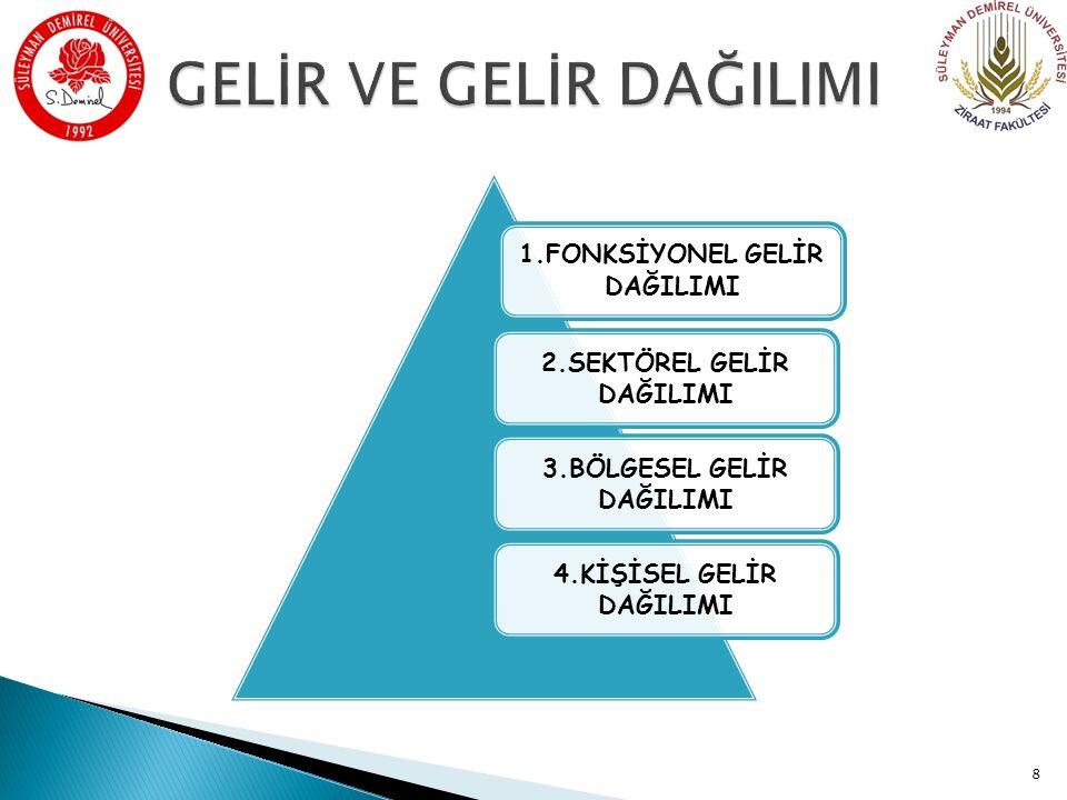 TÜRKİYE'DE KİŞİ BAŞINA DÜŞEN GELİR DAĞILIMI Türkiye'de kişi başına düşen milli gelir 1990 yılında 2641,88 $ iken 2014 yılında 10283,7 $ 'a yükselmiştir.