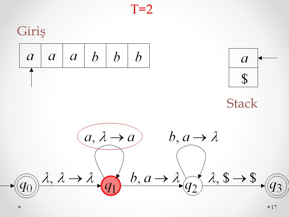 17 Giriş Stack T=2