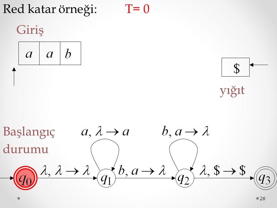 26 Red katar örneği: Giriş Başlangıç durumu T= 0 yığıt