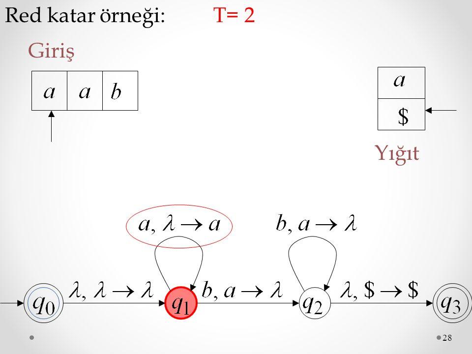 28 Red katar örneği: Giriş T= 2 Yığıt